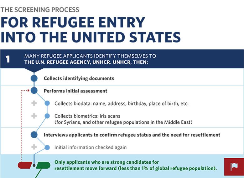 refugee-workflow1